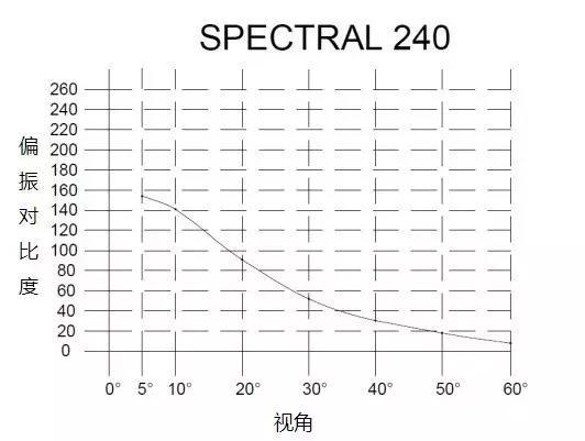 金属银幕偏振对比度