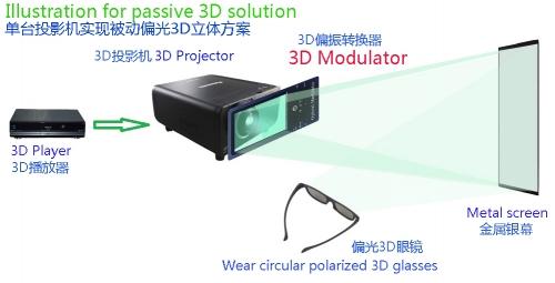 单投影机实现被动式偏光立体原理图